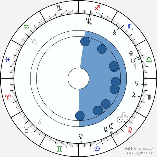 Stephen Schneider wikipedie, horoscope, astrology, instagram