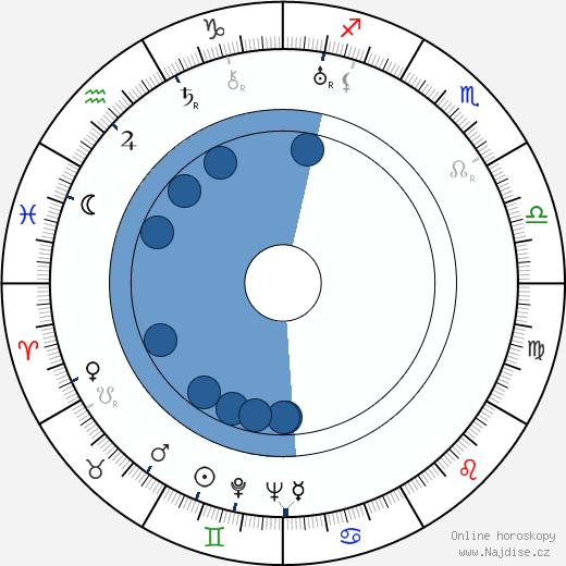 Stepin Fetchit wikipedie, horoscope, astrology, instagram