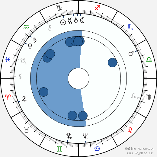 Sterling Holloway wikipedie, horoscope, astrology, instagram