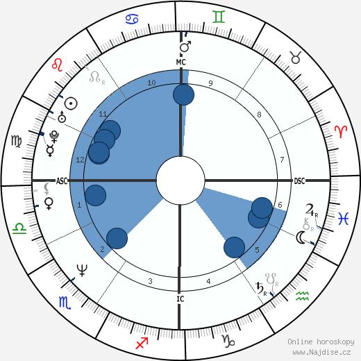 Steve Carell wikipedie, horoscope, astrology, instagram