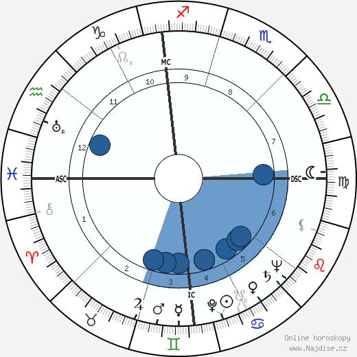 Steve Cochran wikipedie, horoscope, astrology, instagram