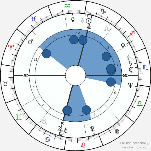 Steve Earle wikipedie, horoscope, astrology, instagram