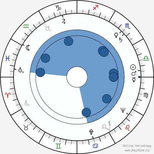 Steve Forrest wikipedie, horoscope, astrology, instagram