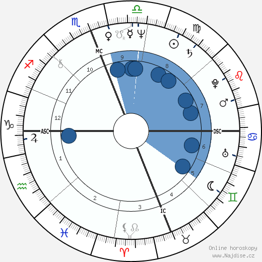Steve Gaines wikipedie, horoscope, astrology, instagram