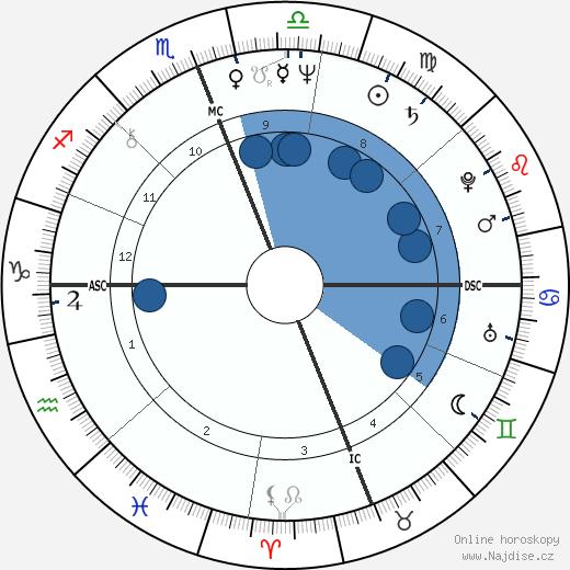 Steve Gaines wikipedie, horoscope, astrology, instagram