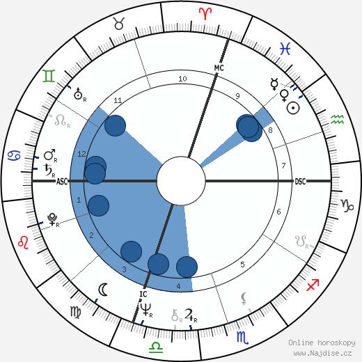 Steve Grossman wikipedie, horoscope, astrology, instagram