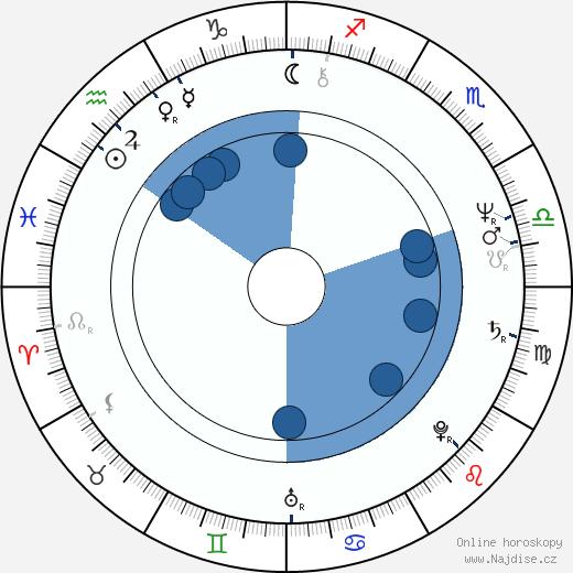 Steve Hackett wikipedie, horoscope, astrology, instagram