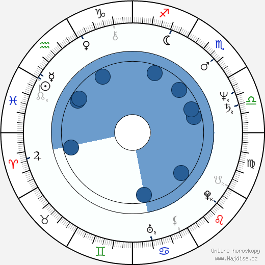 Steve James wikipedie, horoscope, astrology, instagram