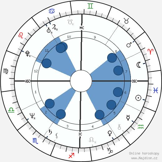 Steve Jobs wikipedie, horoscope, astrology, instagram