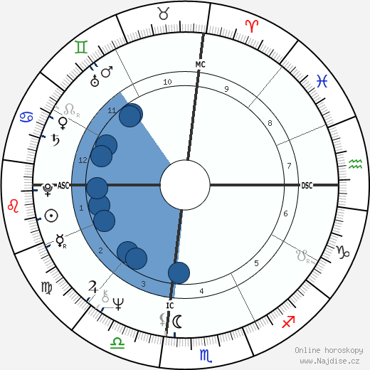 Steve Martin wikipedie, horoscope, astrology, instagram