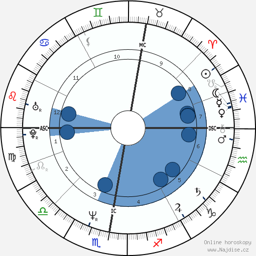 Steve Norman wikipedie, horoscope, astrology, instagram