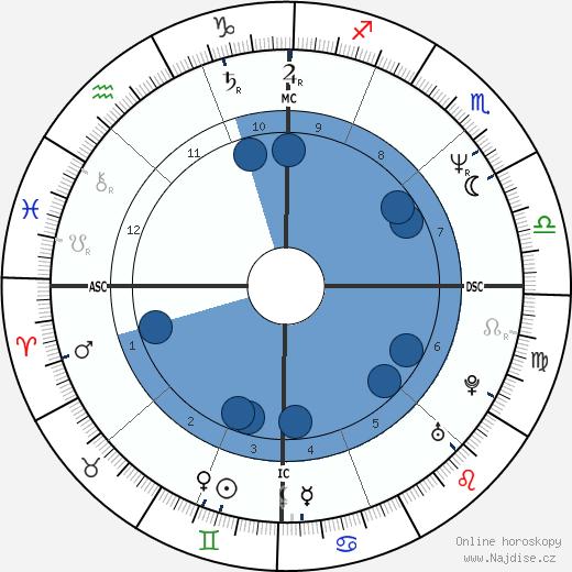 Steve Vai wikipedie, horoscope, astrology, instagram