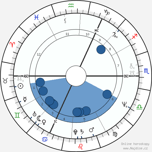 Steve Winwood wikipedie, horoscope, astrology, instagram