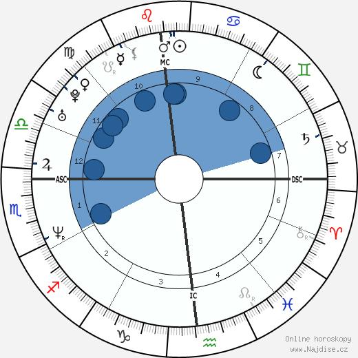 Steve Wojciechowski wikipedie, horoscope, astrology, instagram