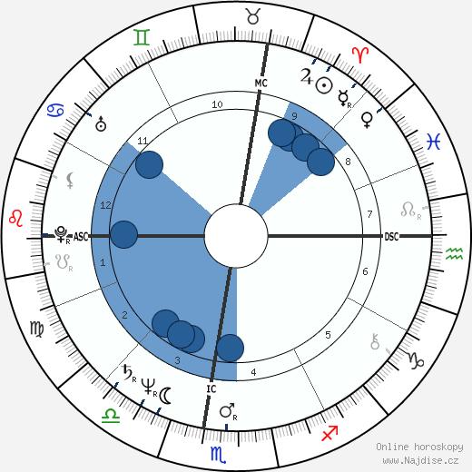 Steven Seagal wikipedie, horoscope, astrology, instagram