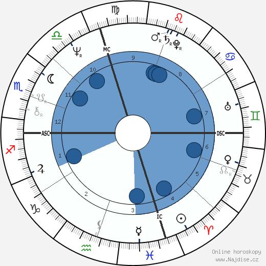 Steven Tyler wikipedie, horoscope, astrology, instagram
