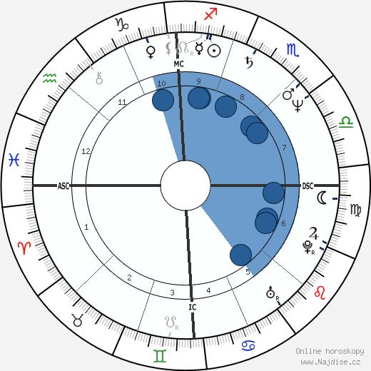 Steven Wright wikipedie, horoscope, astrology, instagram