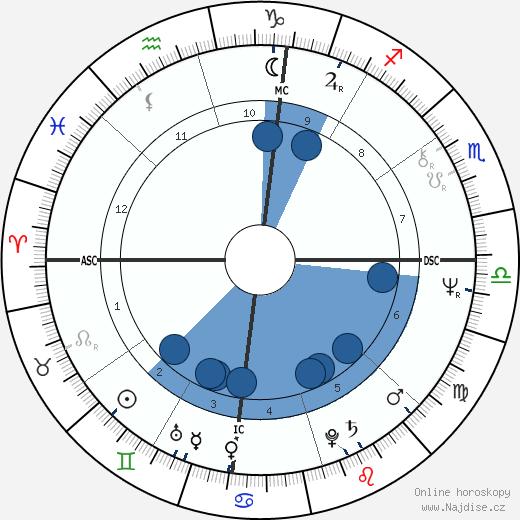 Stevie Nicks wikipedie, horoscope, astrology, instagram