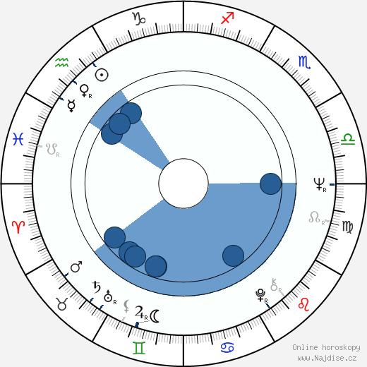 Stewart Raffill wikipedie, horoscope, astrology, instagram