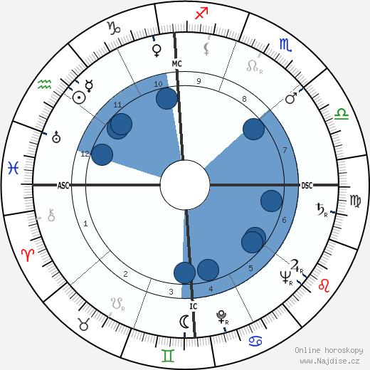 Stewart Udall wikipedie, horoscope, astrology, instagram