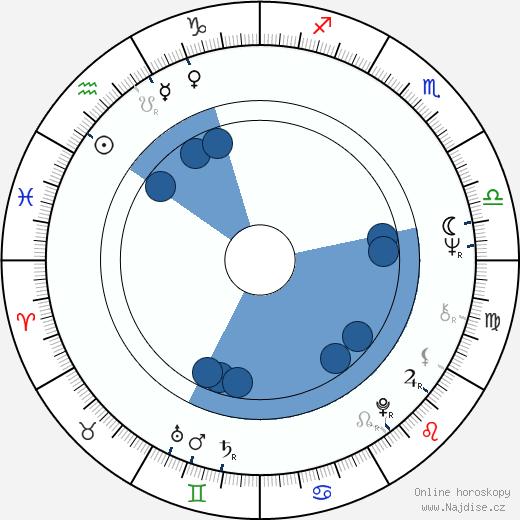 Stockard Channing wikipedie, horoscope, astrology, instagram