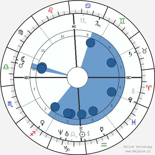 Stonewall Jackson wikipedie, horoscope, astrology, instagram