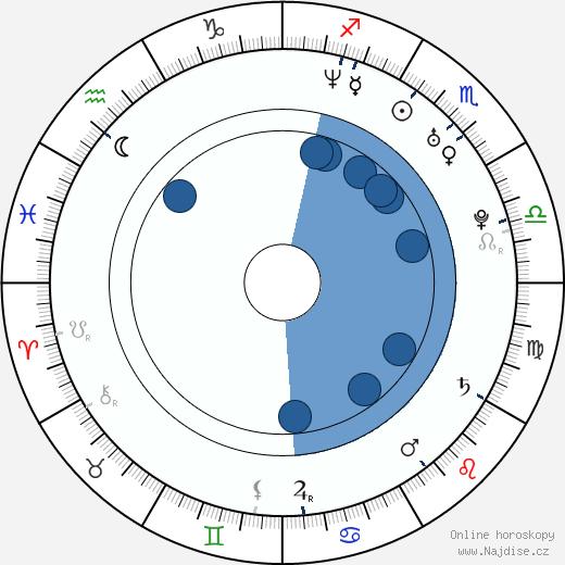 Stuart Stone wikipedie, horoscope, astrology, instagram