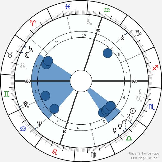 Subrahmanyan Chandrasekhar wikipedie, horoscope, astrology, instagram