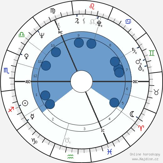 Sue Johnston wikipedie, horoscope, astrology, instagram