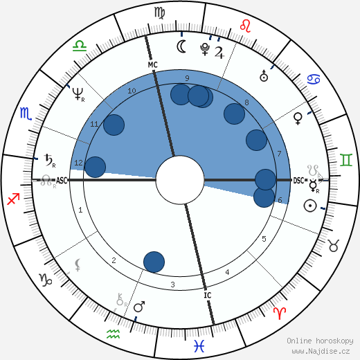 Sugar Ray Leonard wikipedie, horoscope, astrology, instagram