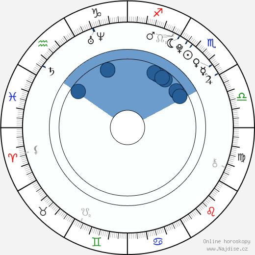 Šúhei Nomura wikipedie, horoscope, astrology, instagram