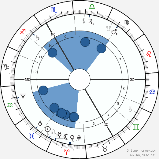 Sully Prudhomme wikipedie, horoscope, astrology, instagram