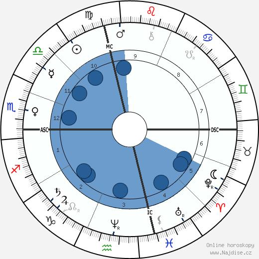 Sultan Abdul Hamid II wikipedie, horoscope, astrology, instagram