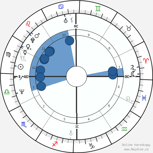 Susan Badders wikipedie, horoscope, astrology, instagram