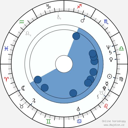 Susan Blakely wikipedie, horoscope, astrology, instagram