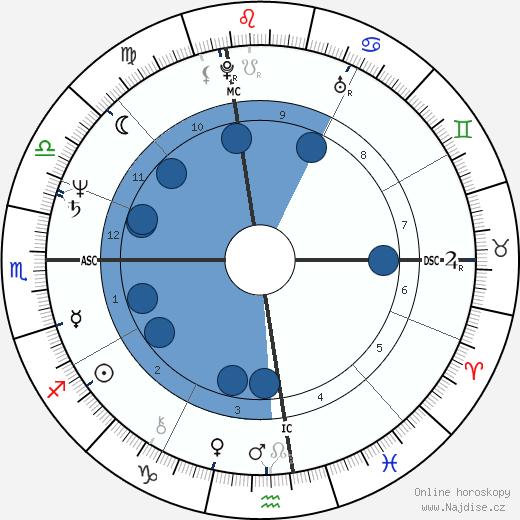 Susan Dey wikipedie, horoscope, astrology, instagram