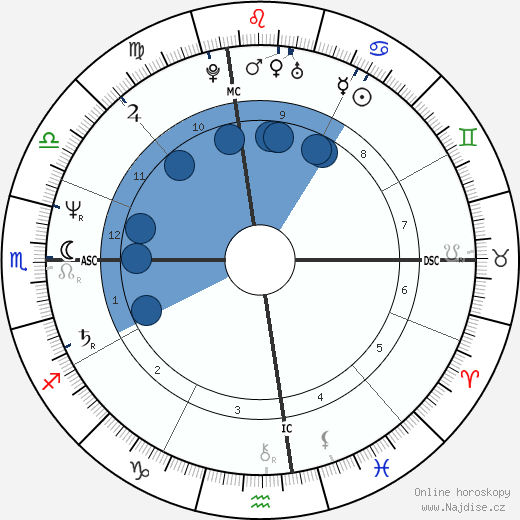 Susan Ford wikipedie, horoscope, astrology, instagram