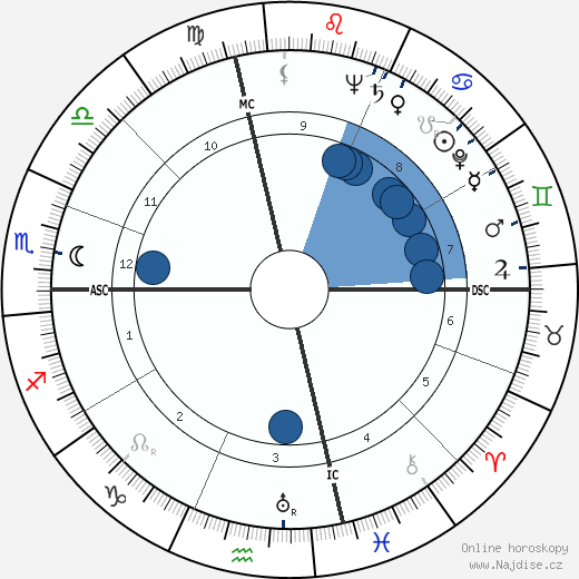 Susan Hayward wikipedie, horoscope, astrology, instagram
