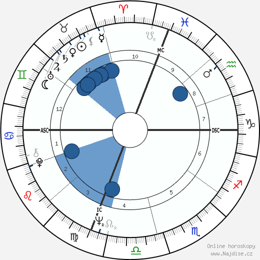 Susan Kenney wikipedie, horoscope, astrology, instagram