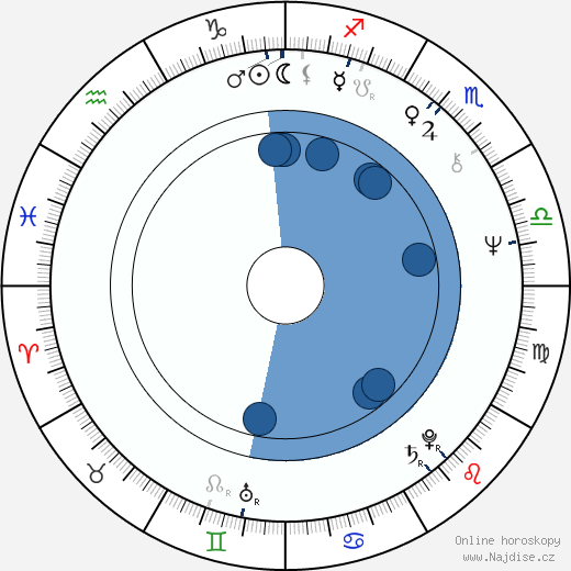 Susan Lucci wikipedie, horoscope, astrology, instagram