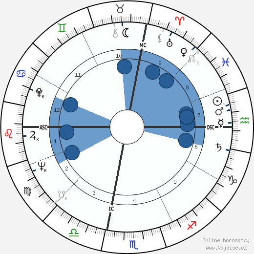 Susan Oliver wikipedie, horoscope, astrology, instagram