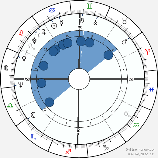 Susan Seaforth Hayes wikipedie, horoscope, astrology, instagram