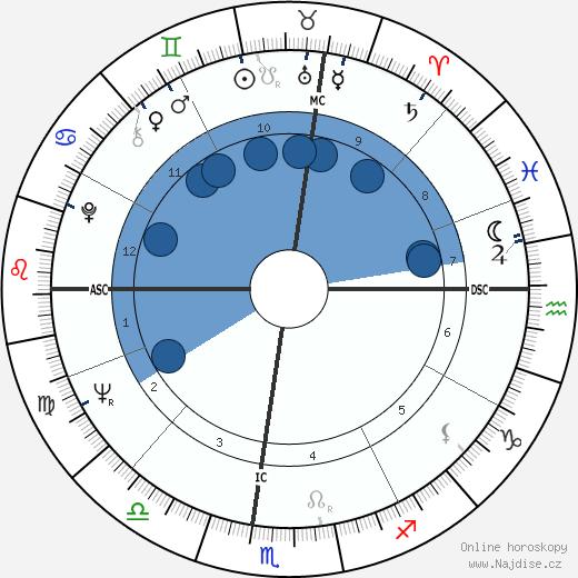 Susan Strasberg wikipedie, horoscope, astrology, instagram