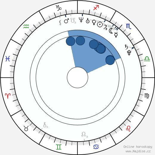 Susie Abromeit wikipedie, horoscope, astrology, instagram