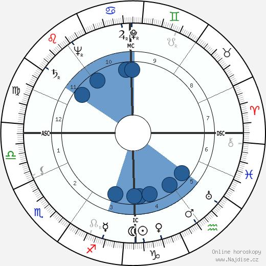 Suzanne Lousberg wikipedie, horoscope, astrology, instagram