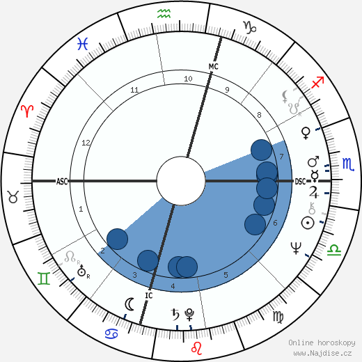 Suzanne Somers wikipedie, horoscope, astrology, instagram