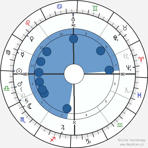 Suzanne Valadon wikipedie, horoscope, astrology, instagram