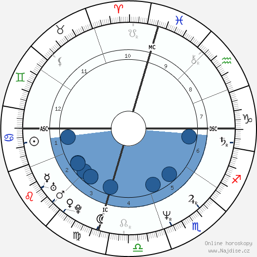 Suzanne Vega wikipedie, horoscope, astrology, instagram