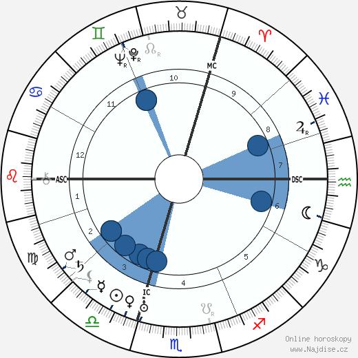 Svatá Terezie Benedikta od Kříže wikipedie, horoscope, astrology, instagram