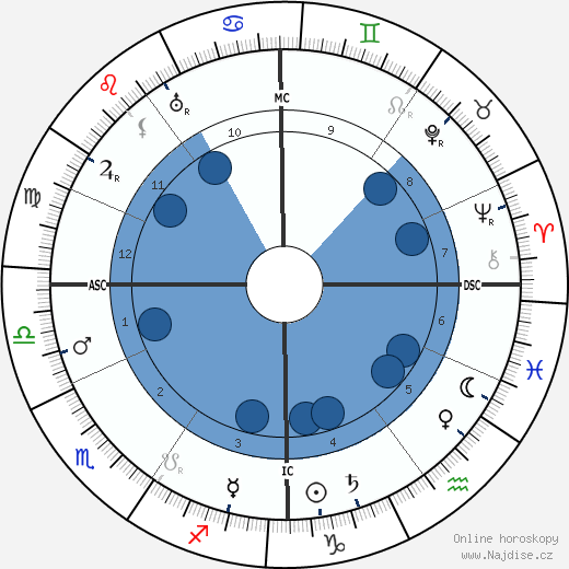 Svatá Terezie z Lisieux wikipedie, horoscope, astrology, instagram